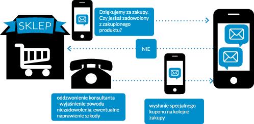 schemat komunikacj SMS
