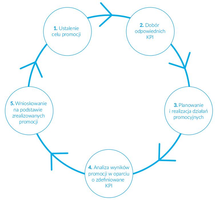 Promocja cenowa jako cykliczny proces biznesowy