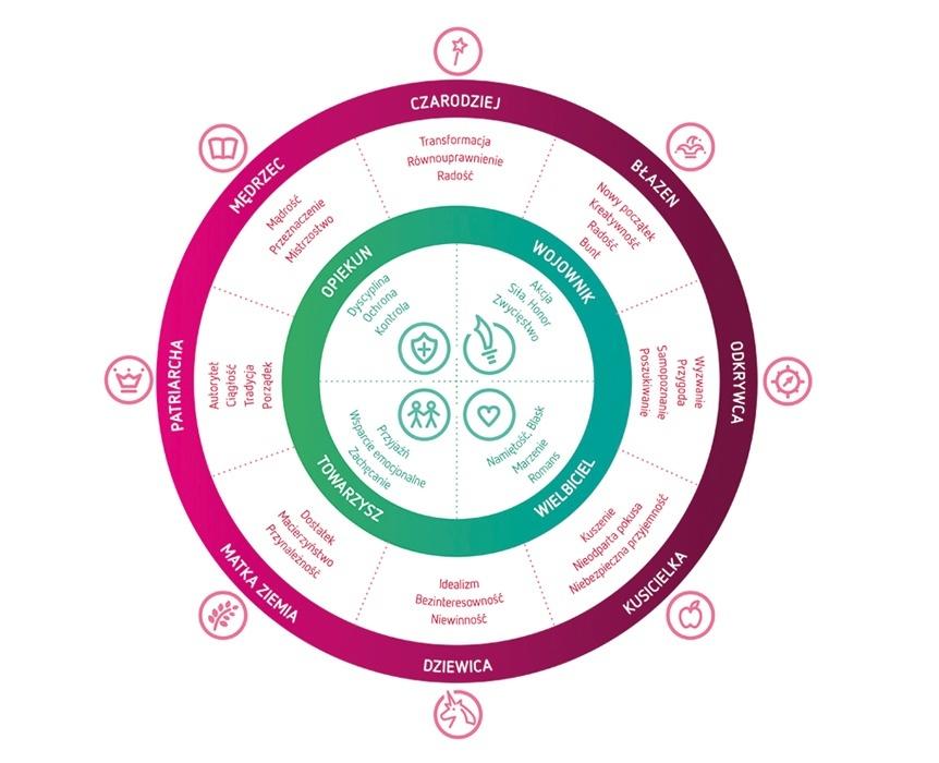 Ilustracja 2. Macierz archetypów stosowana przez BAV Consulting