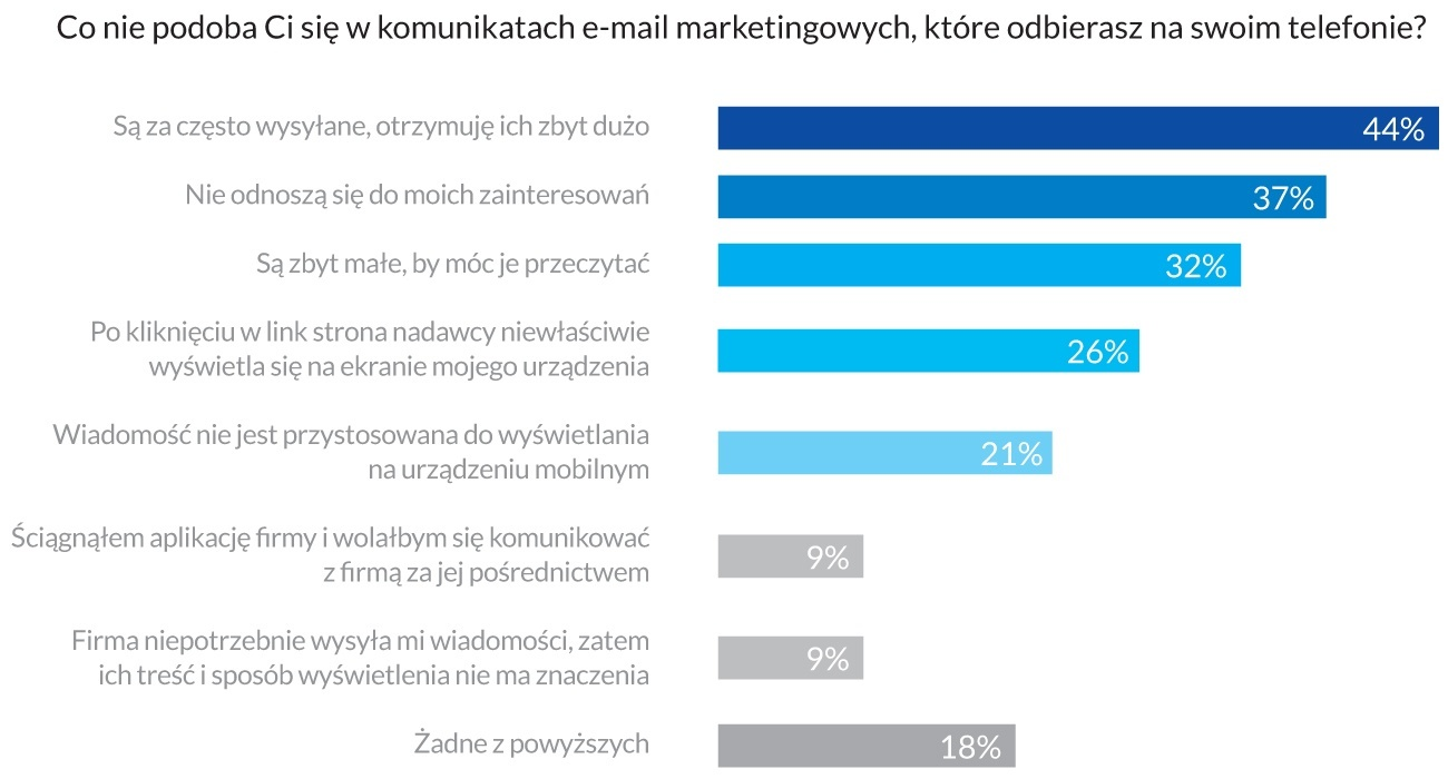 Czego unikać w mobile e-mail marketingu
