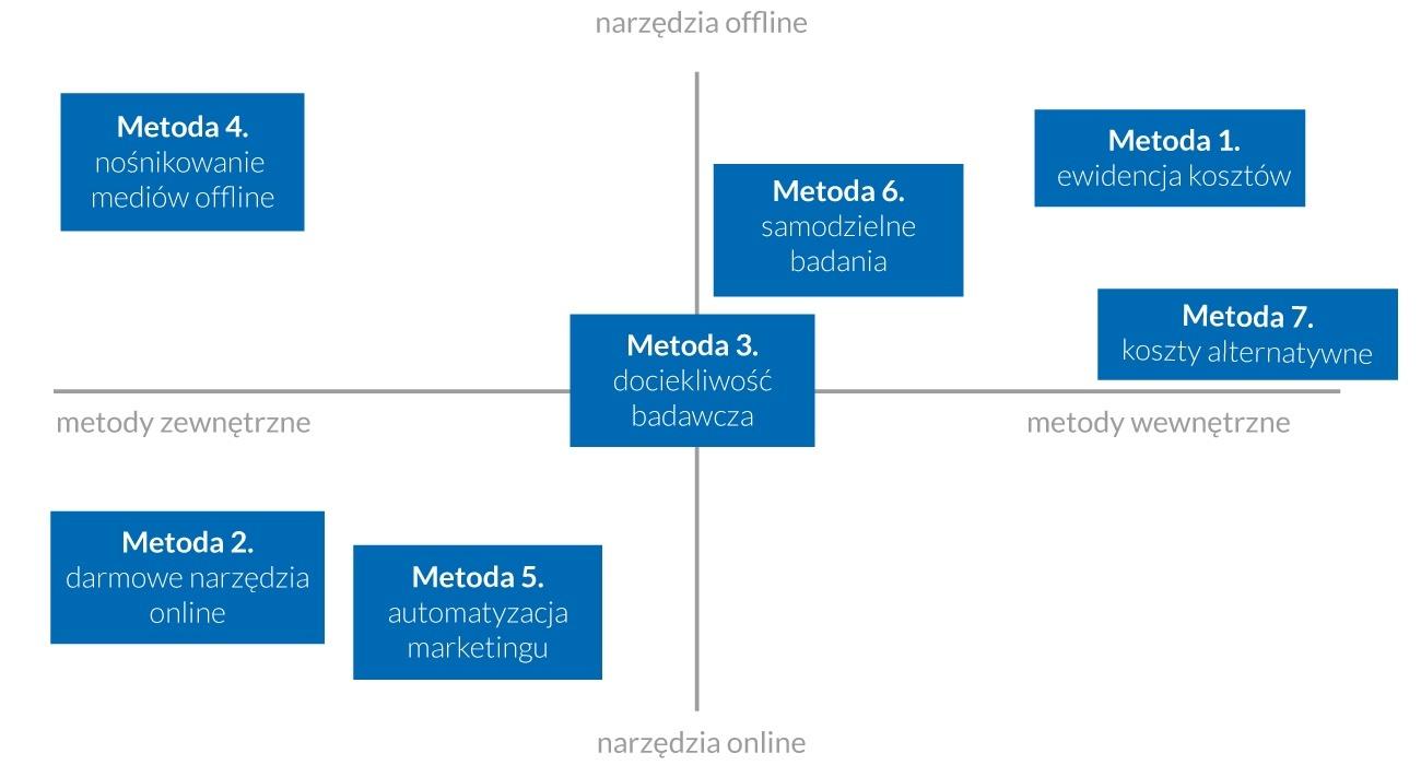 Ilustracja 1. Mapa siedmiu kluczowych metod oceny działań marketingowych
