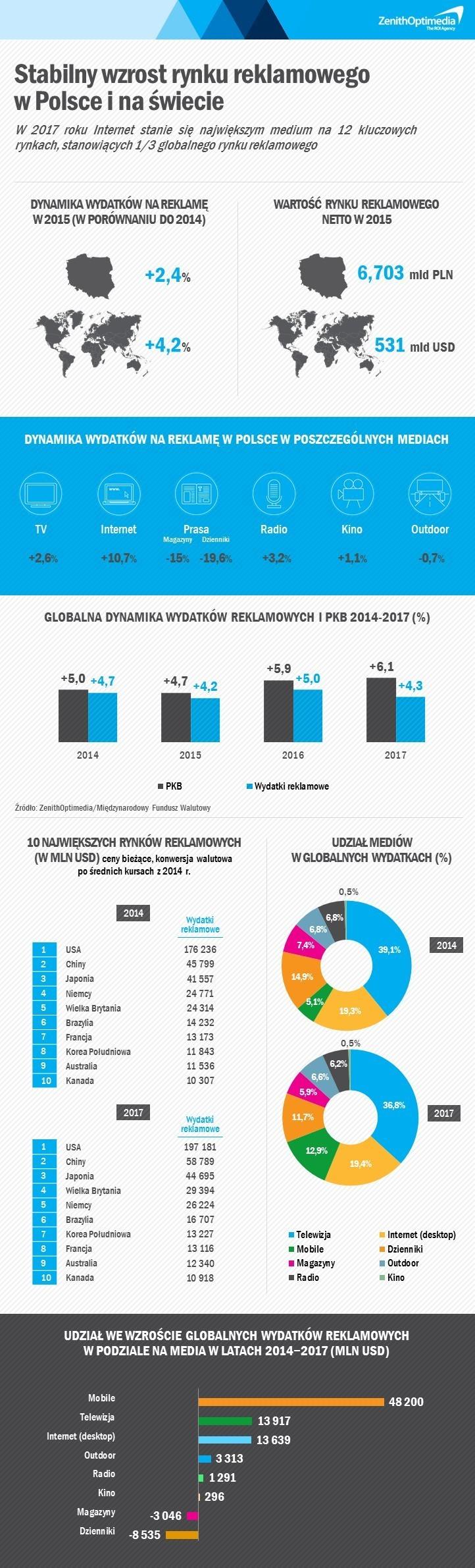 Prognoza wydatków reklamowych_ZenithOptimedia_czerwiec 2015