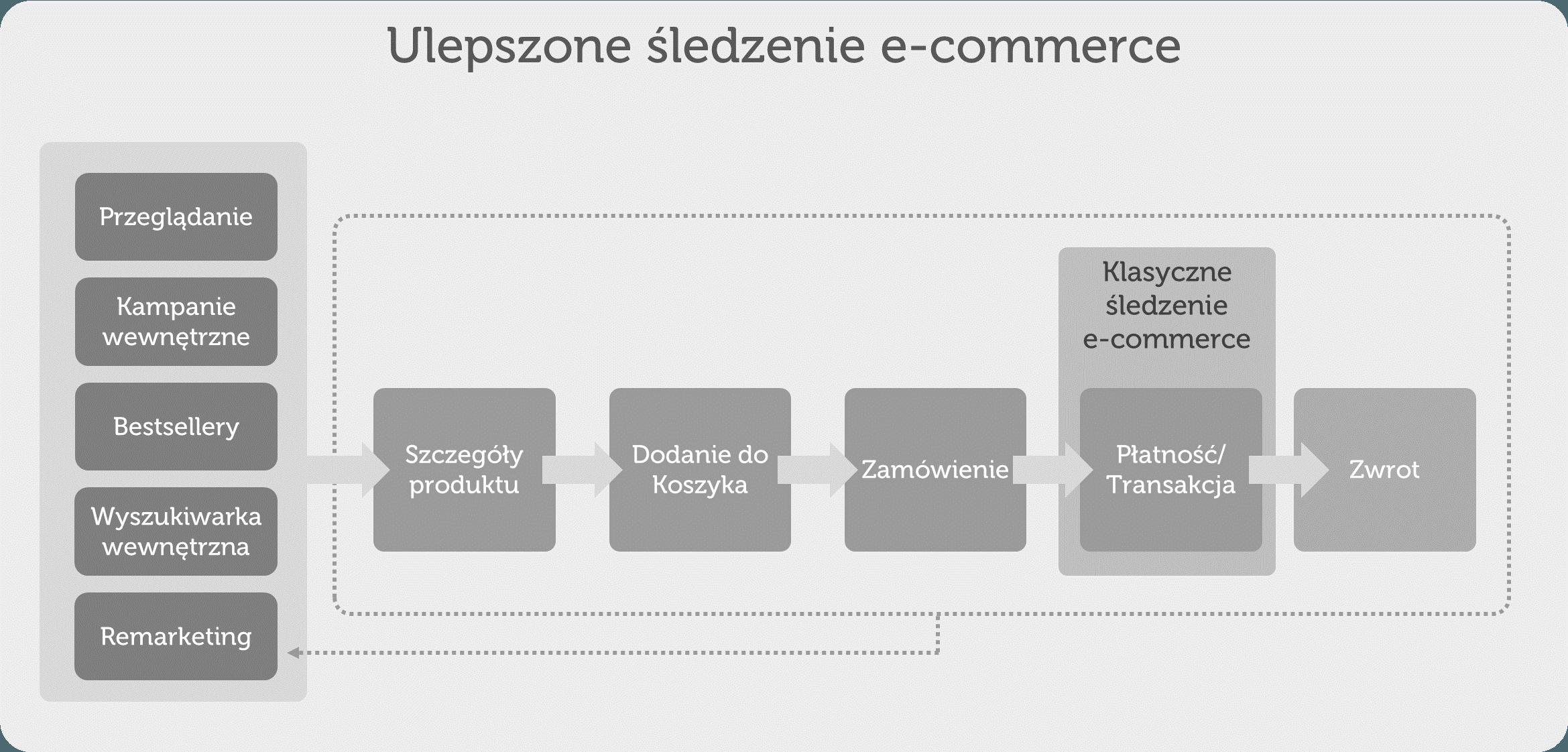 Porównanie klasycznego i ulepszonego e-commerce