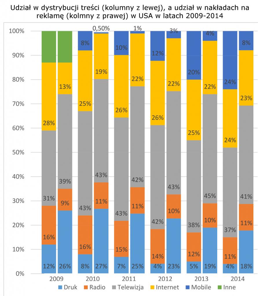 Porównanie zmian w znaczeniu kanałów informacyjnych do zmian w nakładach reklamowych na te kanały