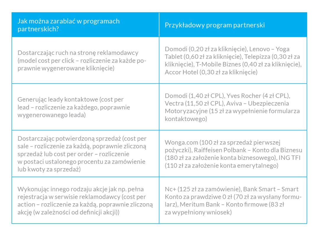 Tabela przedstawiająca w jaki sposób wydawca może zarabiać w programach partnerskich