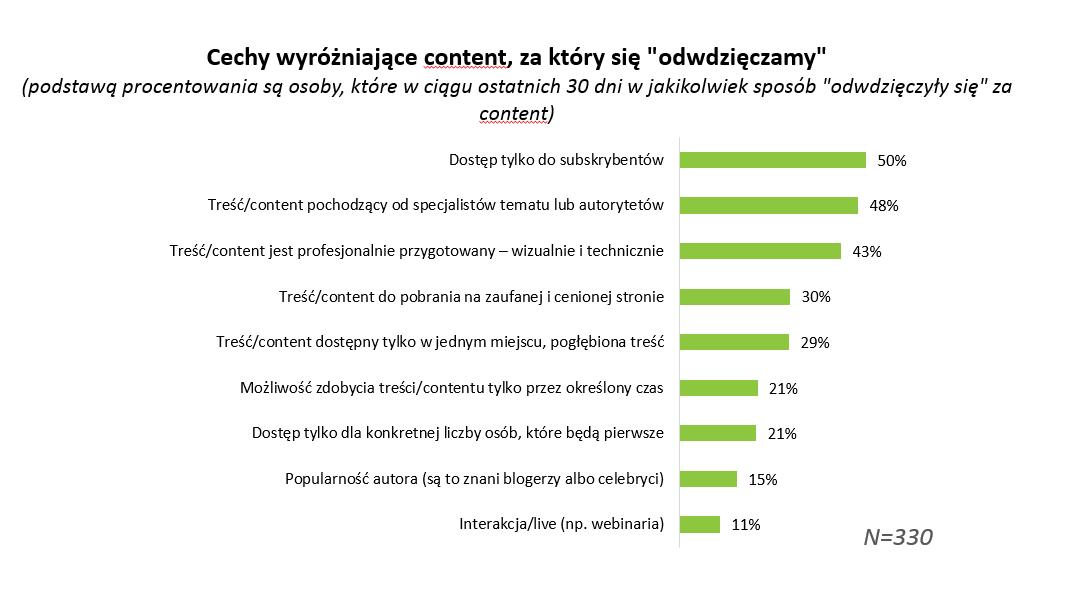 Wykres wyjaśniający, za jaką tematykę prezentowanych treści internauci najchętniej się odwdzięczają