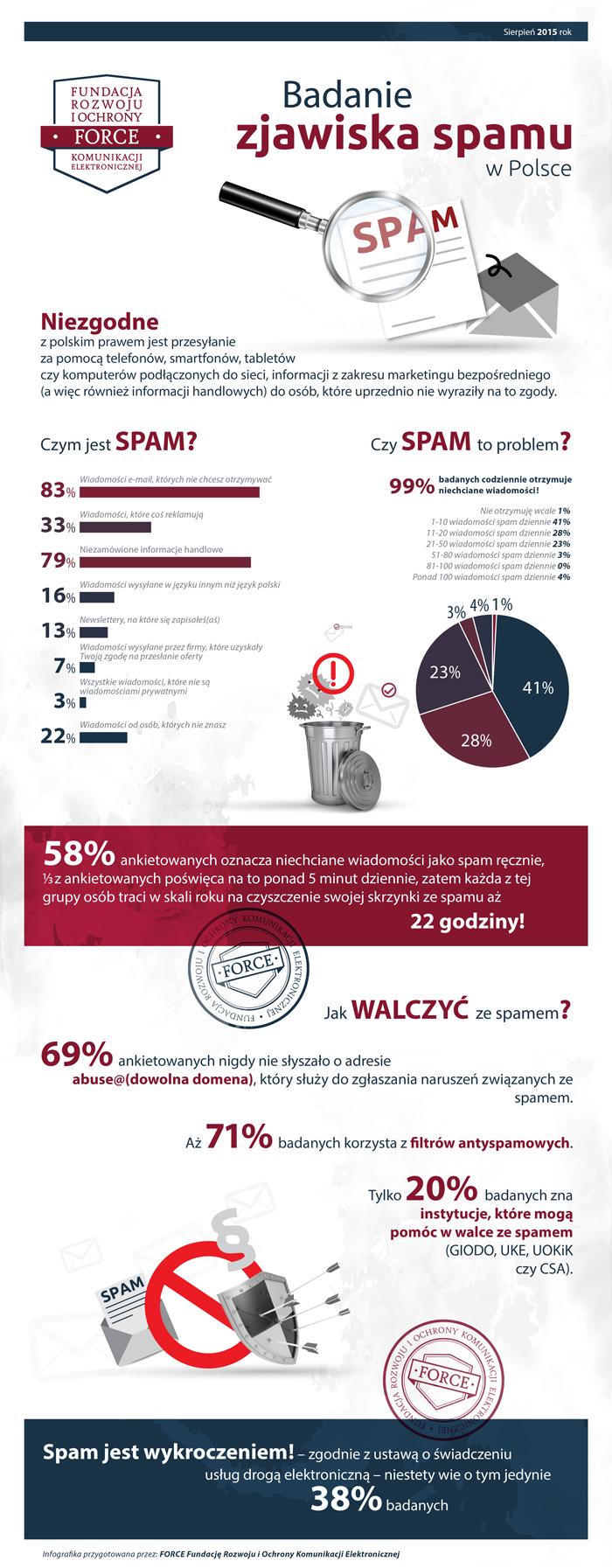 infografika_badanie_SPAMU