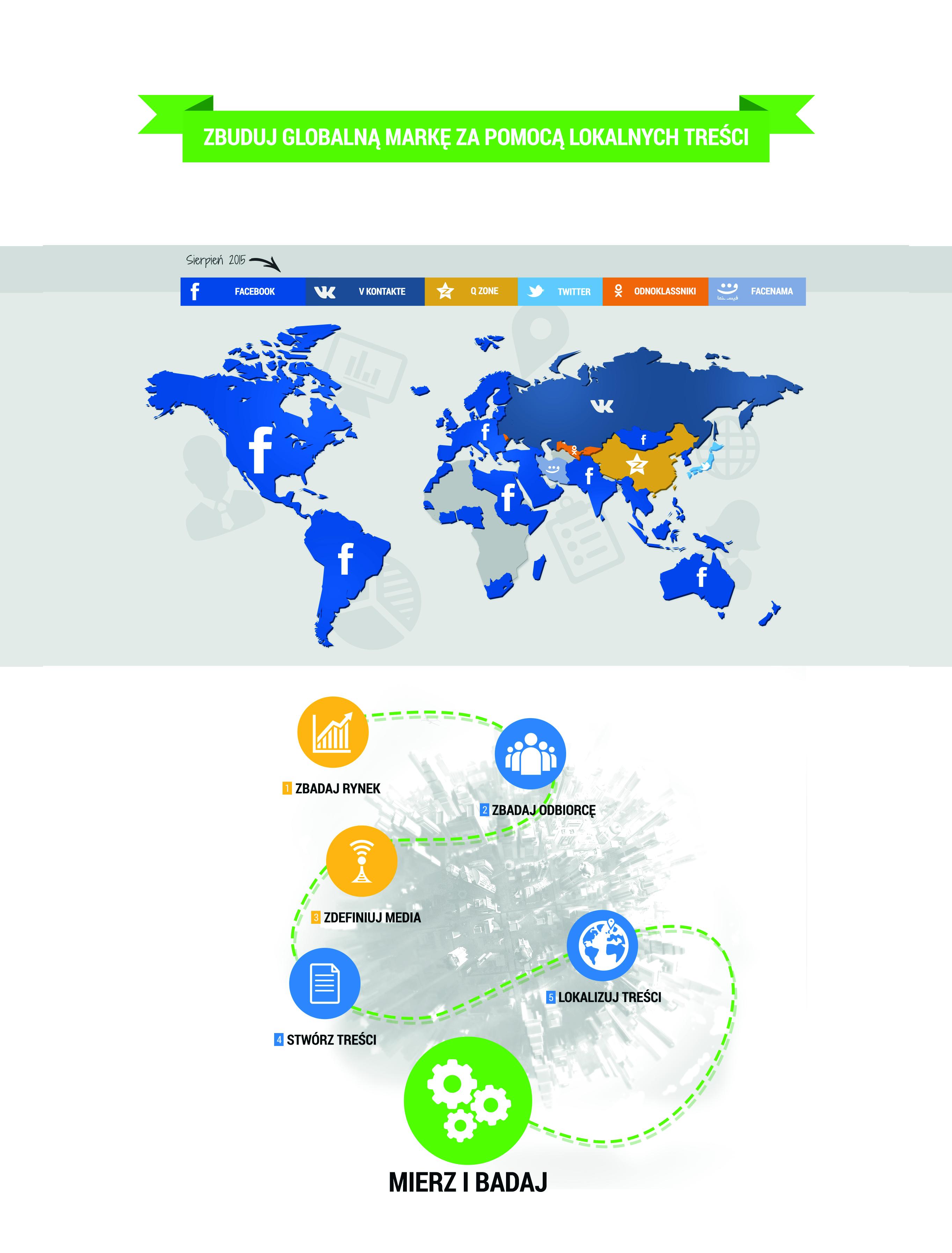 going global infografika