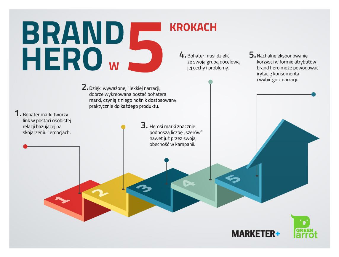 Brand hero w 5 krokach