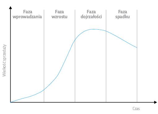 cykl-zycia-produktu