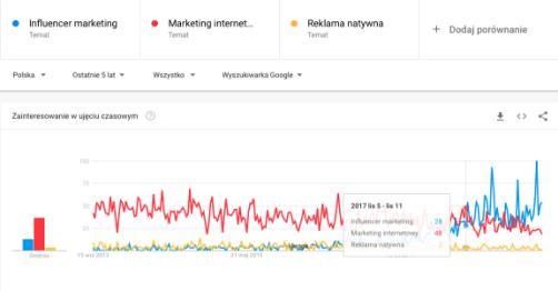 Analiza na podstawie Google Trends