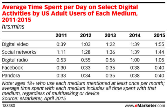 average-time-spent-per-day-on-select-digital-activities