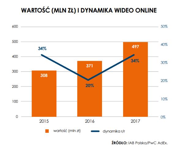 wartosc-i-dynamika-wideo-online