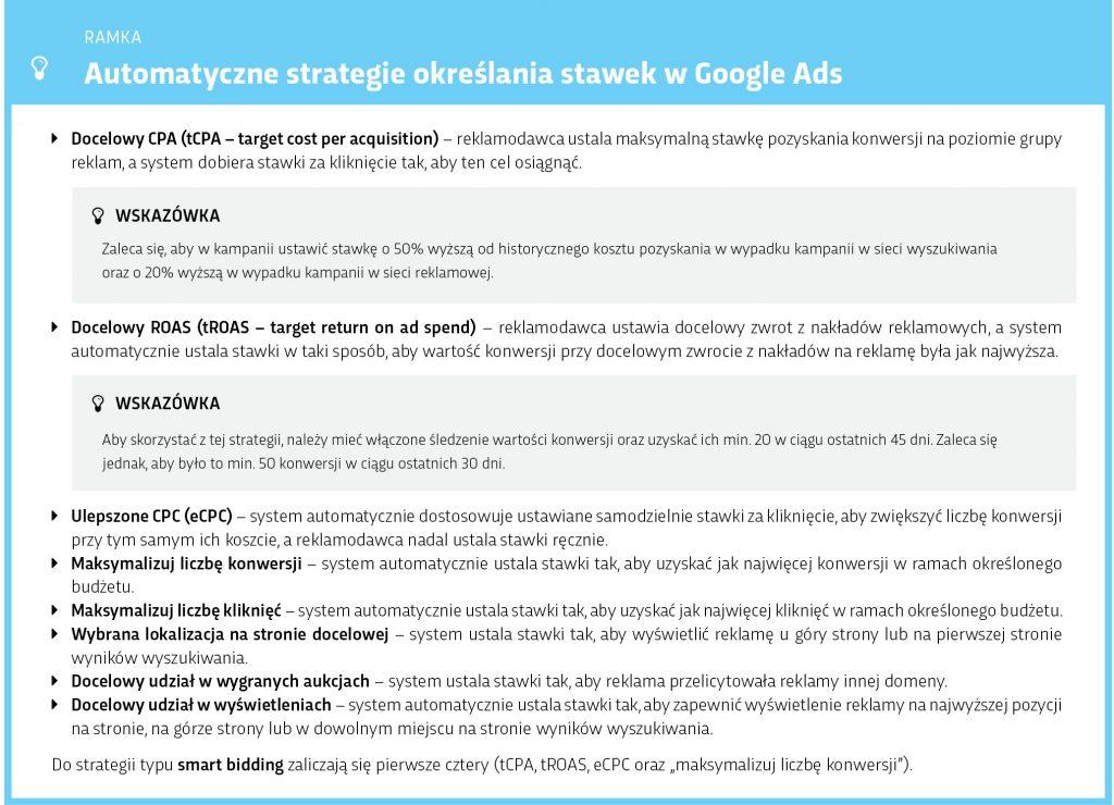 Tabela: Automatyczne strategie określania stawek Google Ads