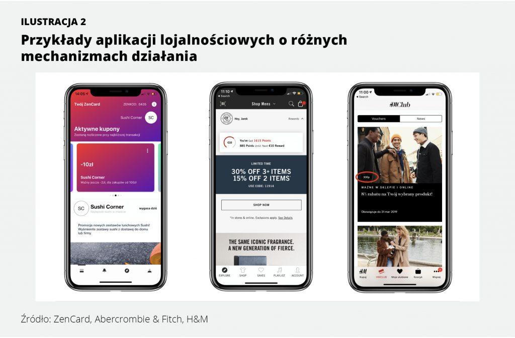 Przykłady aplikacji lojalnościowych