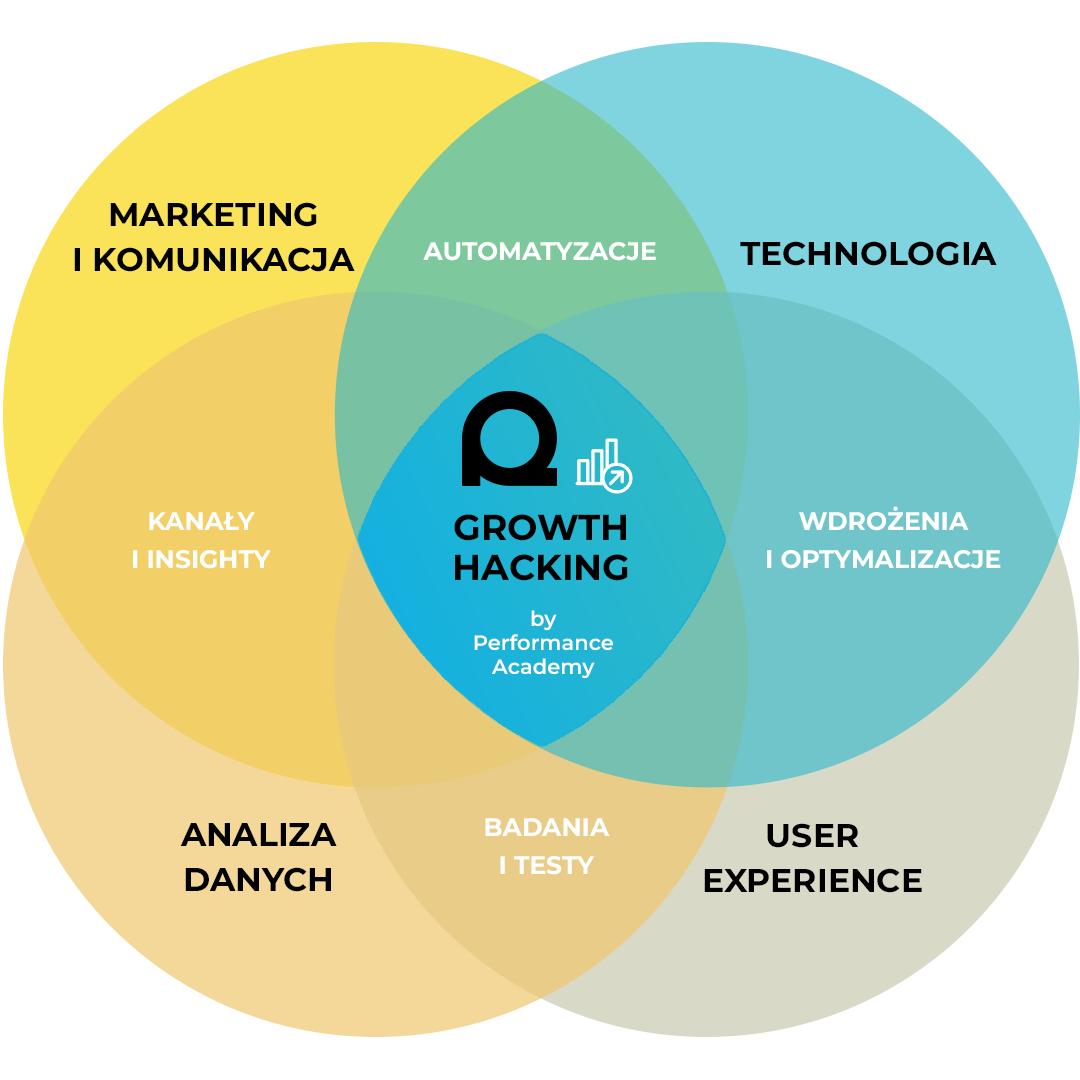 Infografika performance academy - growth hacking