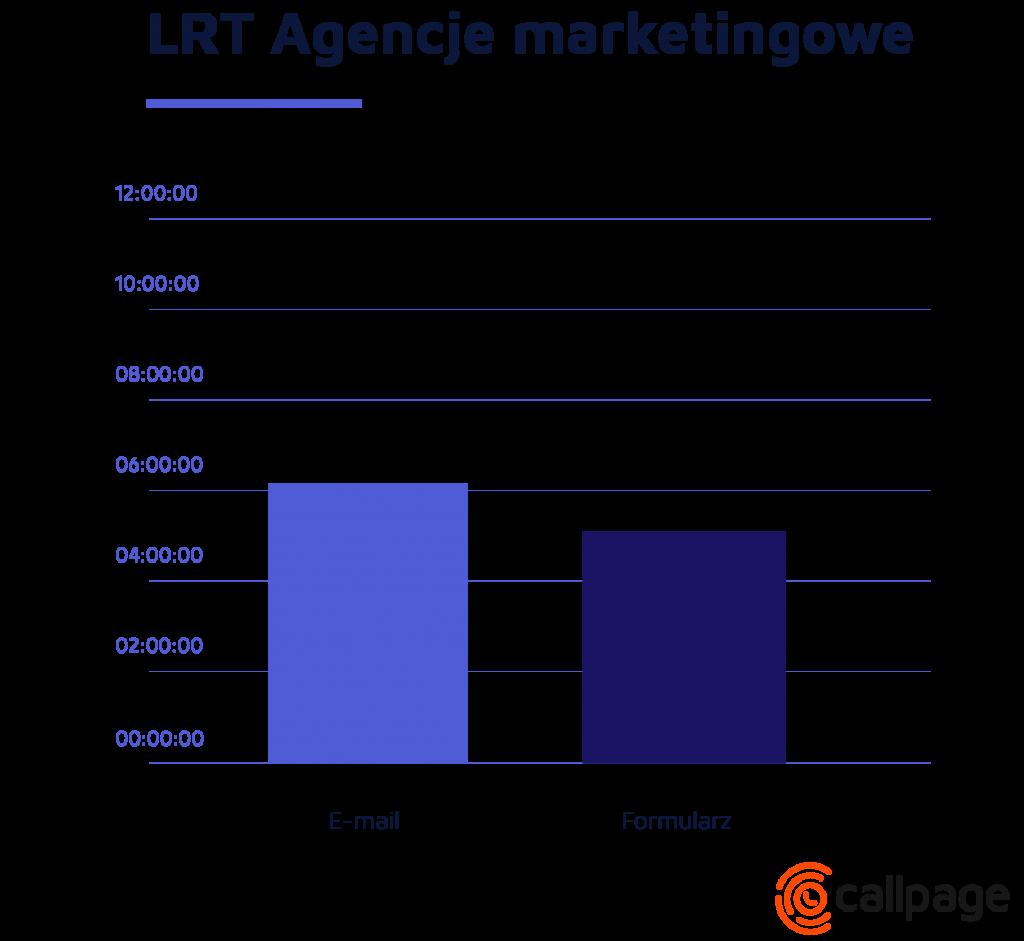 Wykres LRT - Agencje marketingowe