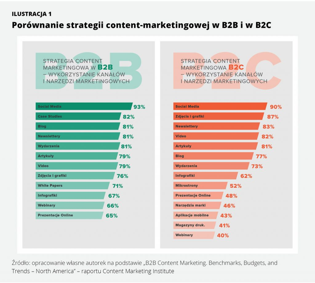 Strategia content marketingowa w b2b i b2c