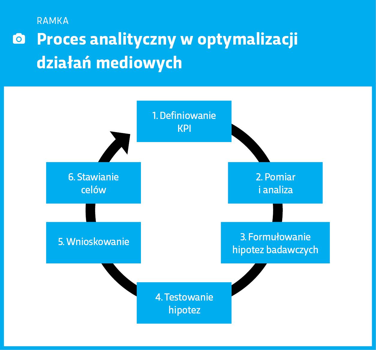 Ramka: Proces analityczny w optymalizacji działań marketingowych