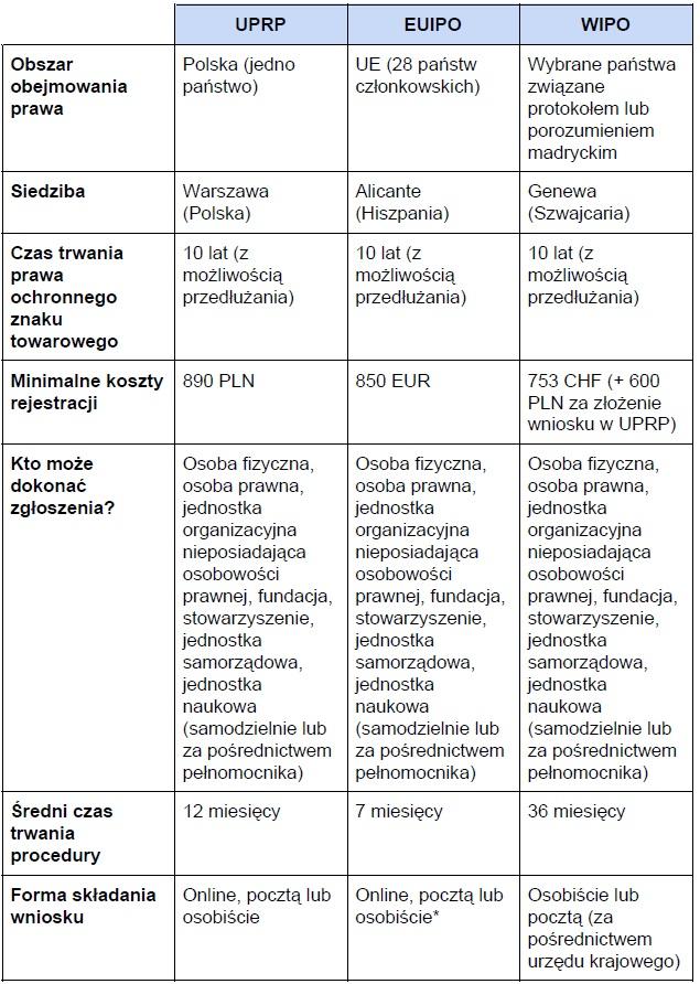 Tabela: Gdzie zastrzec znak towarowy cz. 1