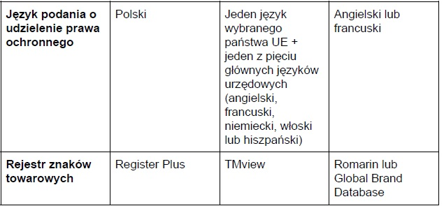 Tabela: Gdzie zastrzec znak towarowy cz. 2