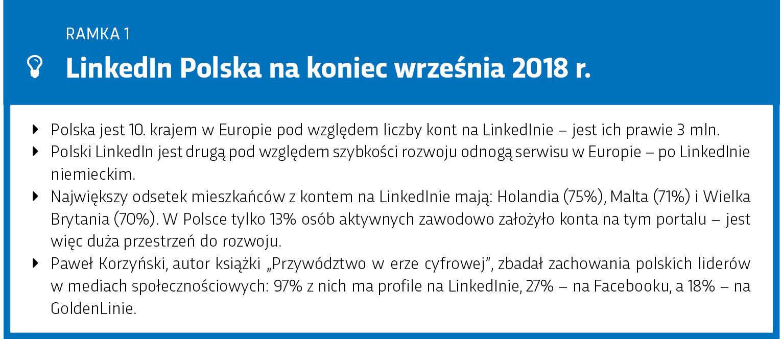 LinkedIn Polska - dane o platformie