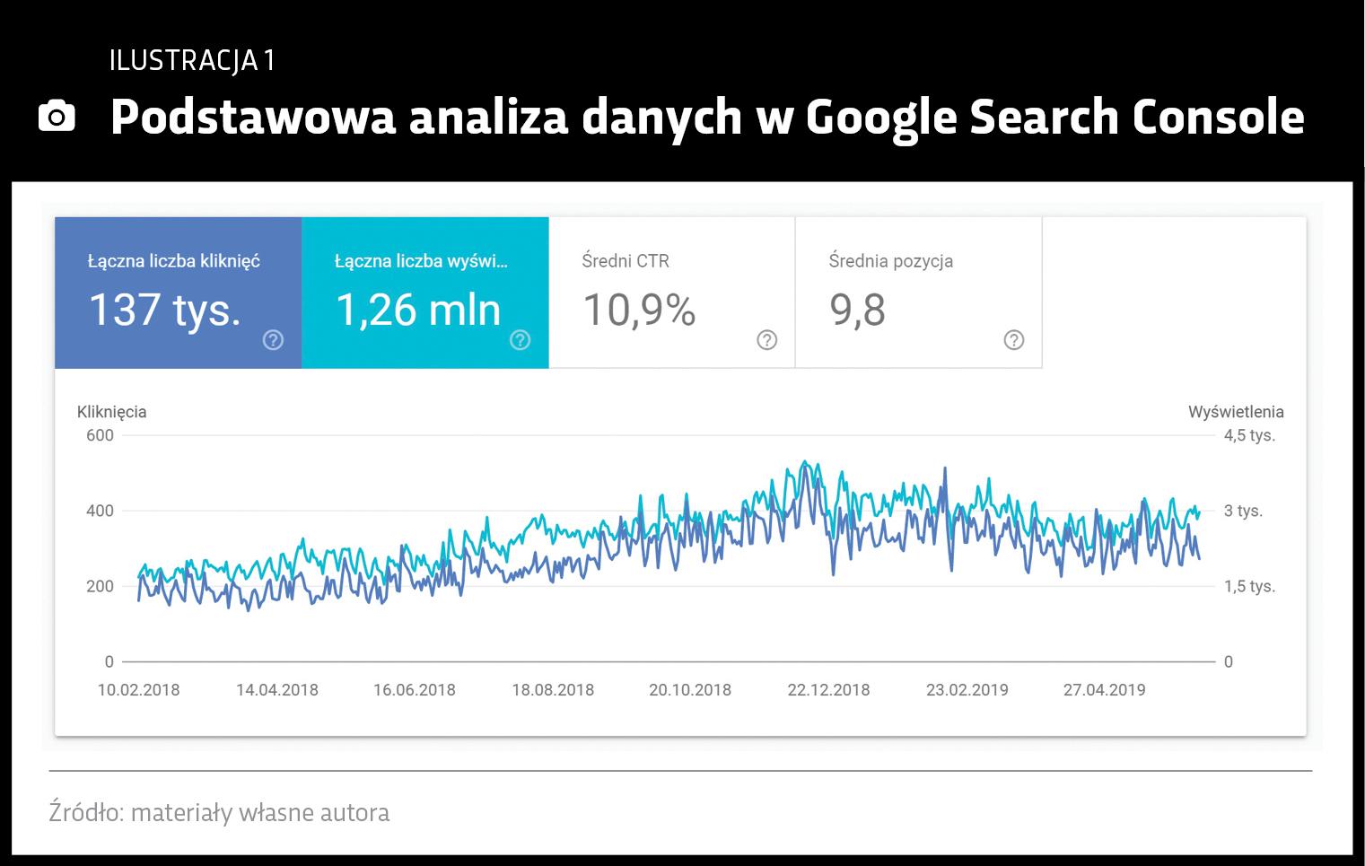 Analiza danych w Google Search Console