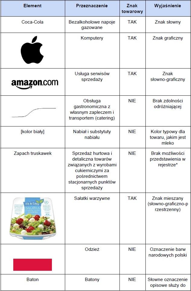 Tabela: Przykłady znaków towarowych i oznaczeń, które mogą i nie mogą zostać uznane za znaki towarowe