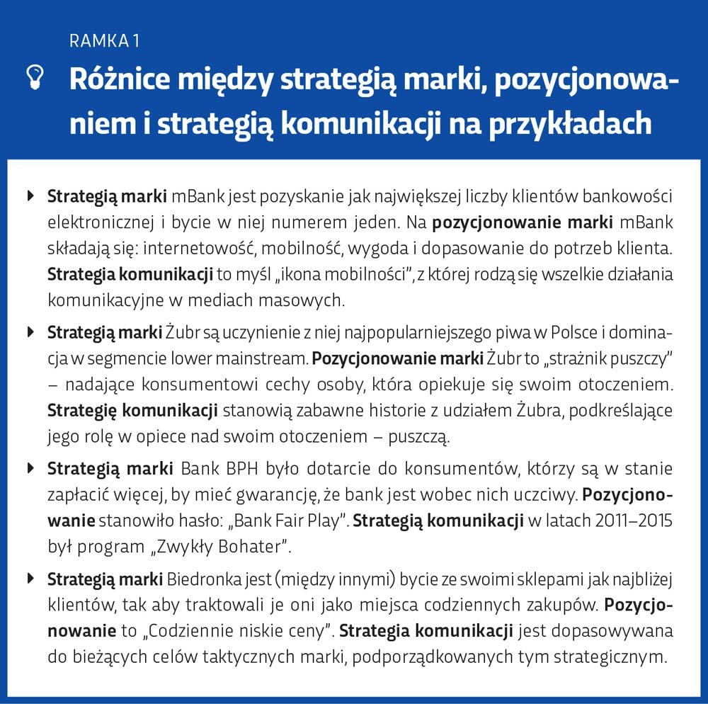 Różnice między strategią marki, pozycjonowaniem a strategią komunikacji