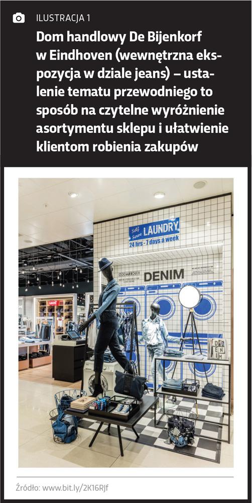 Wewnętrzna ekspozycja w projektowaniu promocji miejsca sprzedaży
