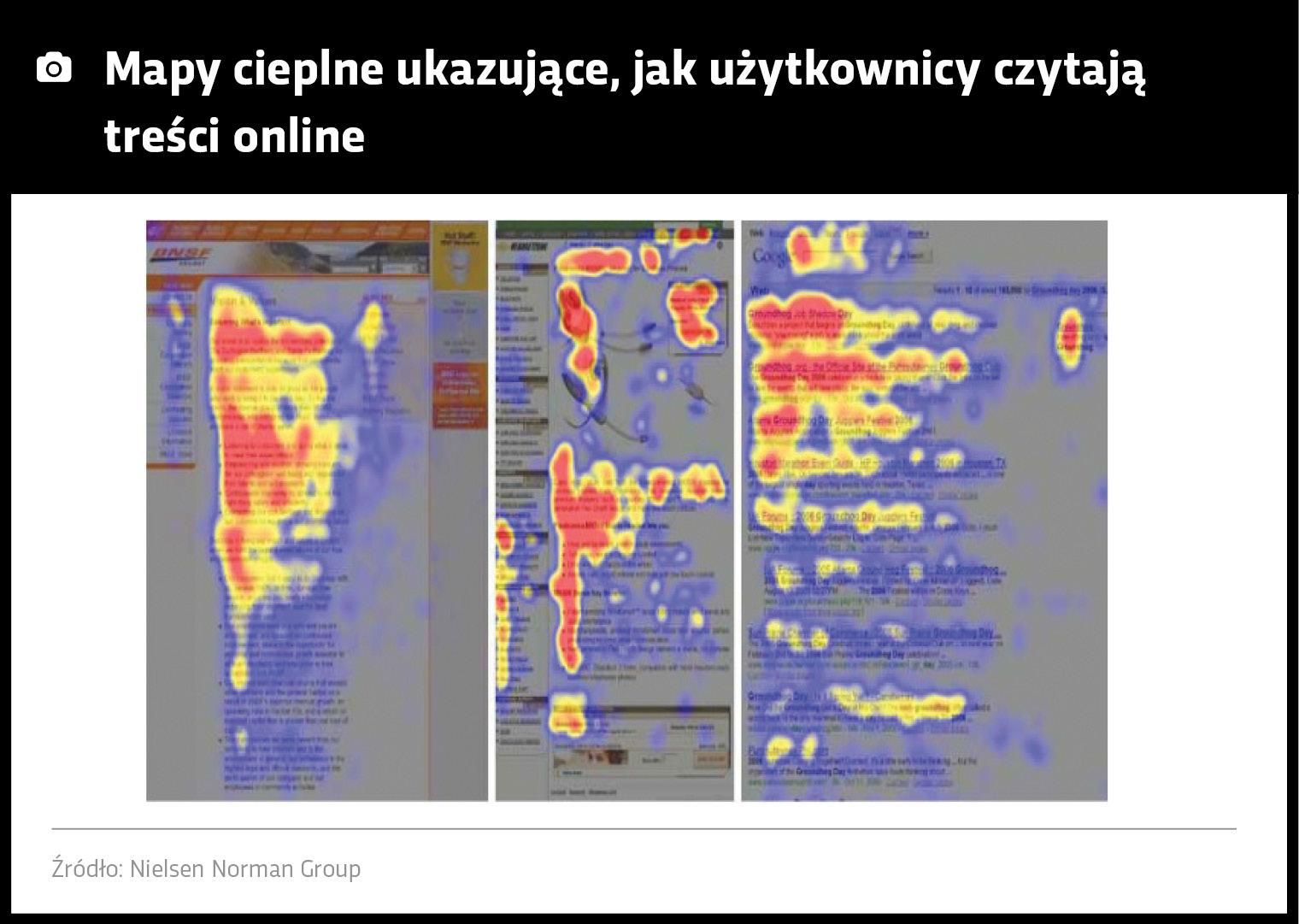 Mapa cieplna, jak użytkownicy czytają treści online