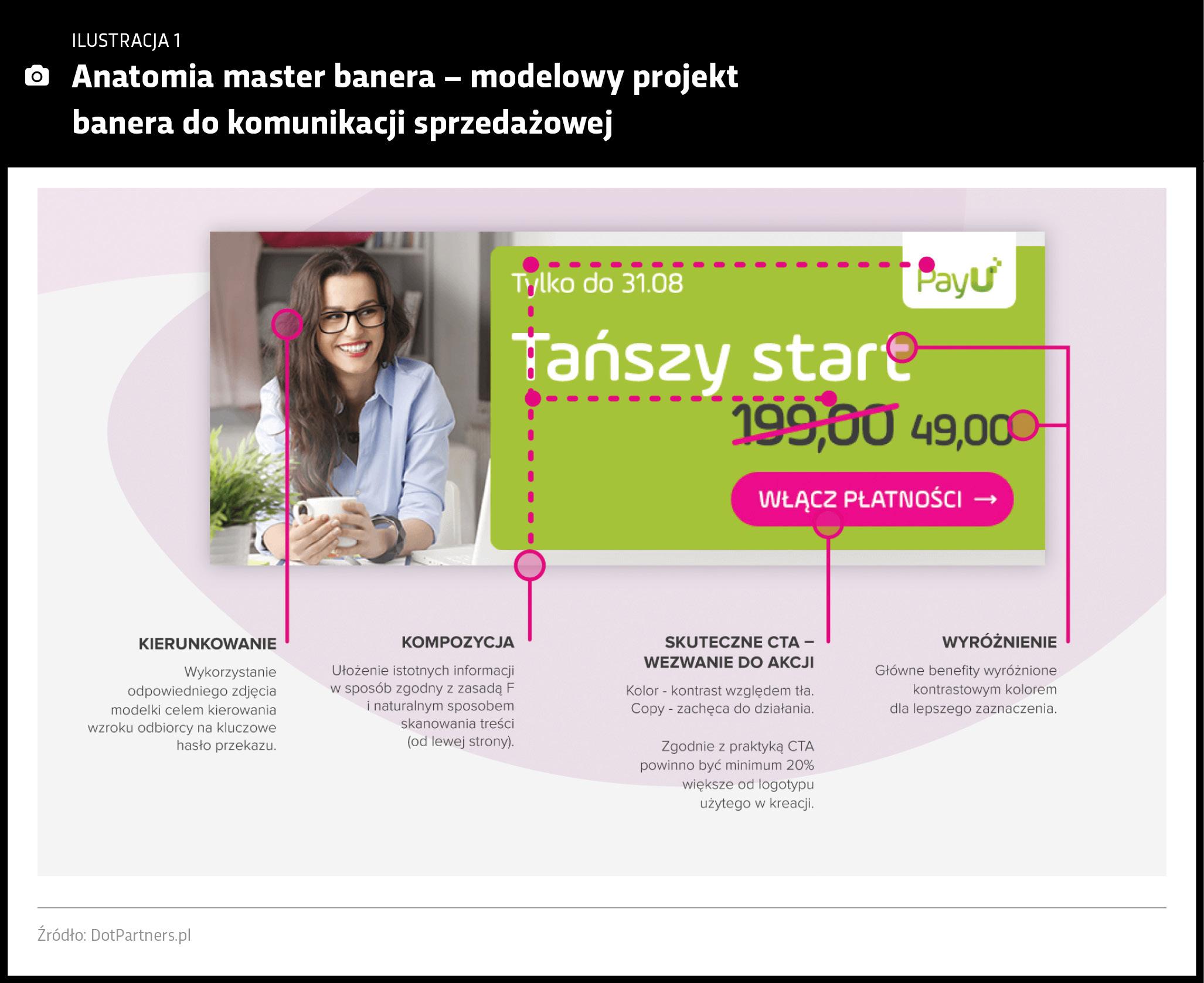 Modelowy produkt banera w efektywnej kreacji sprzedażowej