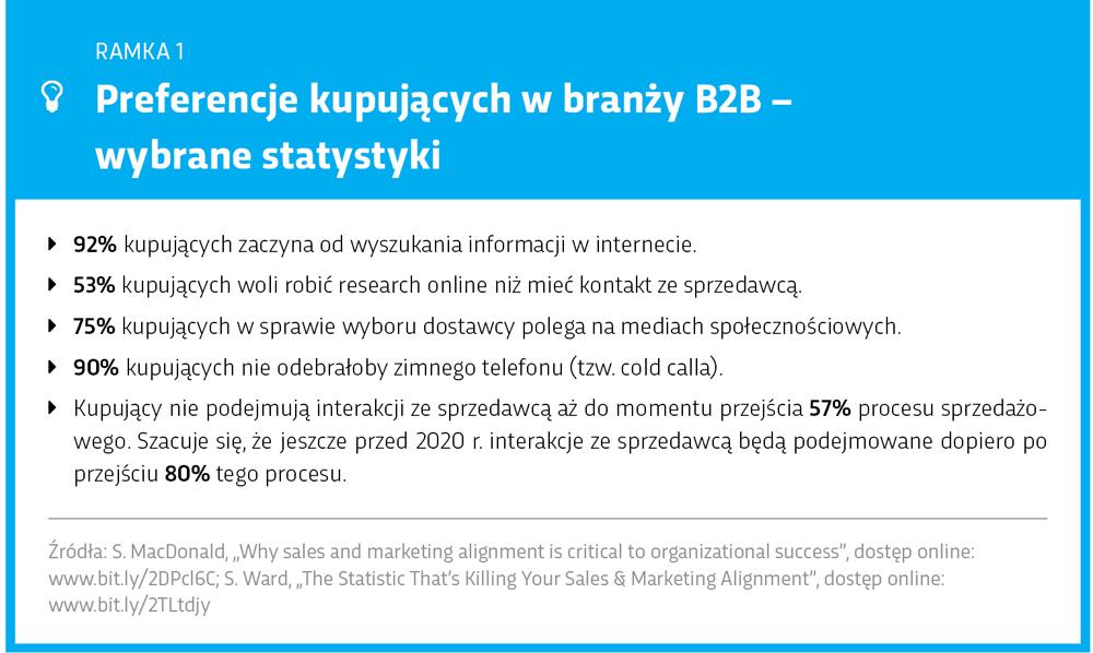 Preferencje kupujących B2B