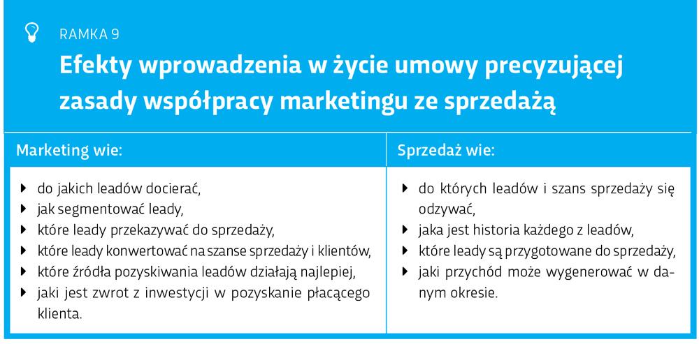 Efekty wprowadzenia umowy współpracy na linii marketing i sprzedaż B2B