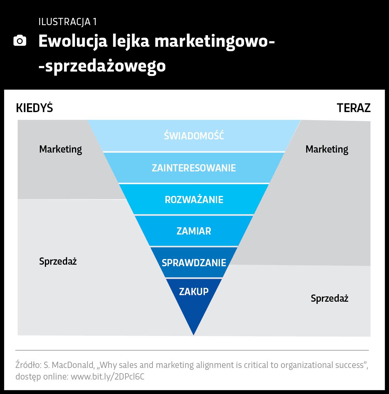 Ewolucja lejka marketingowo-sprzedażowego