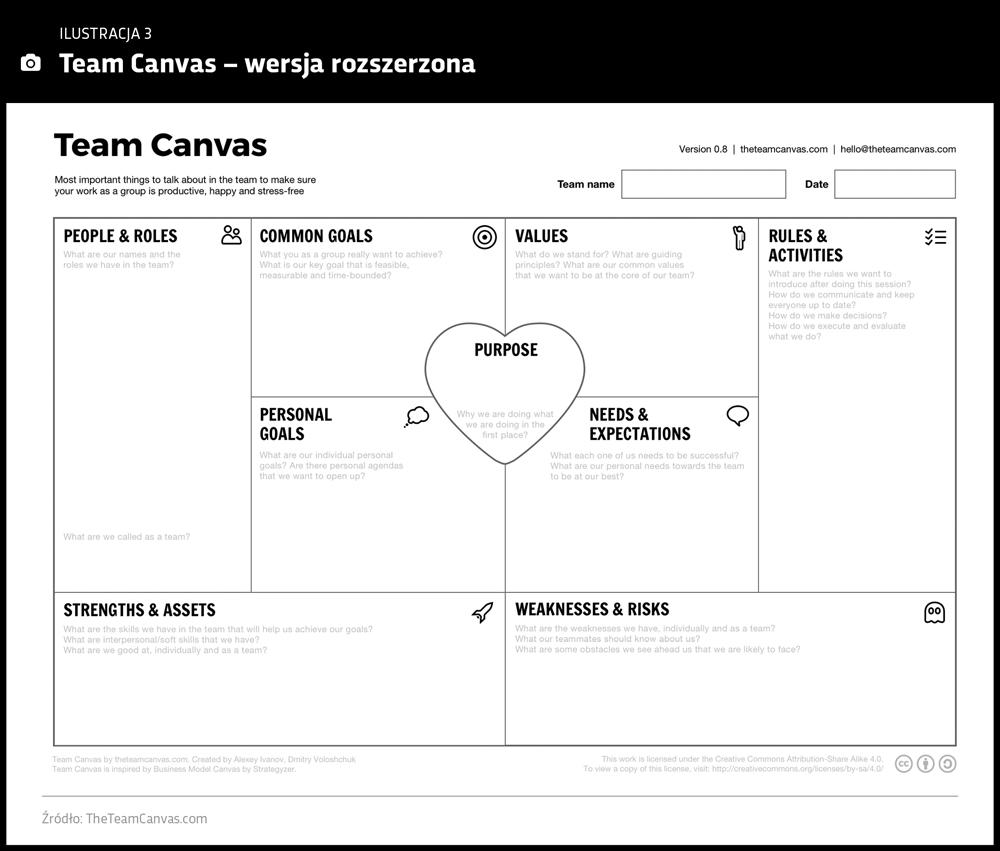 Model Team canvas - wersja rozszerzona
