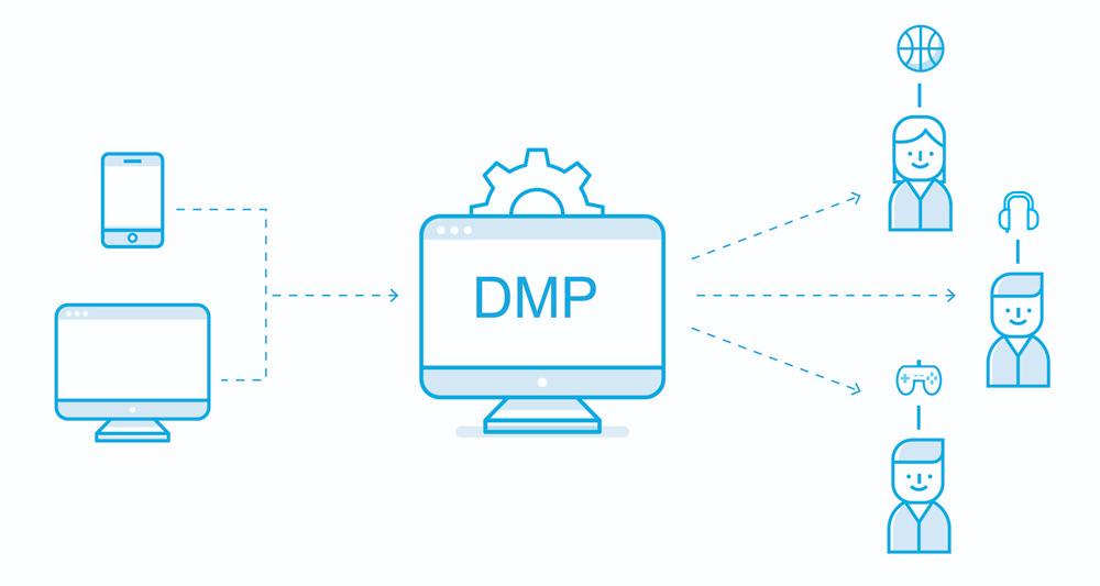 Proces segmentowania użytkowników na platformie DMP