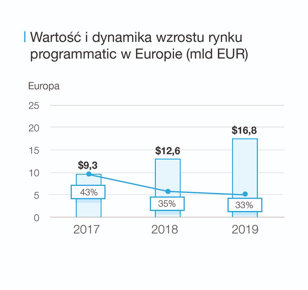 Wartość i dynamika wzrostu rynku programmatic w Europie (mld EUR)