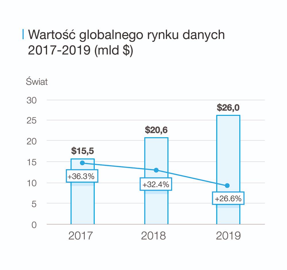 Wartość i dynamika wzrostu rynku danych na świecie (mld USD)