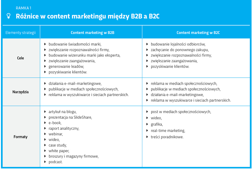 Różnice między content marketingiem b2b a b2c