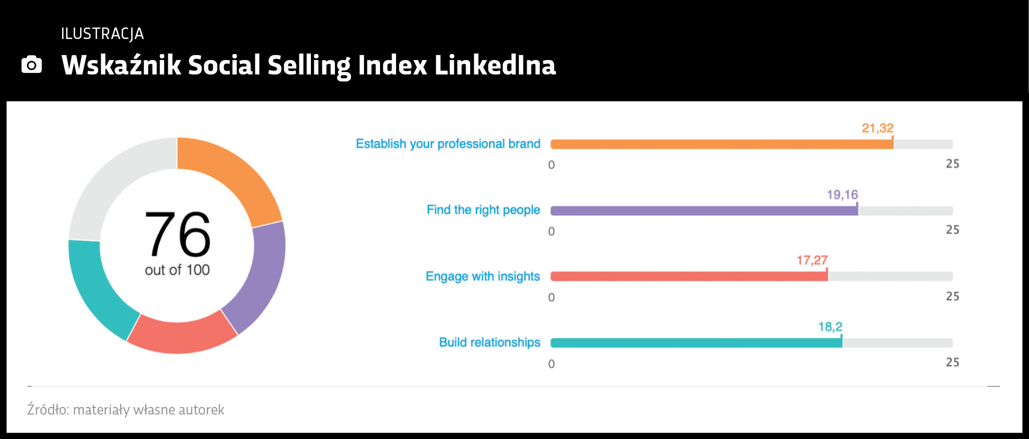 Social Selling Index LinkedIna