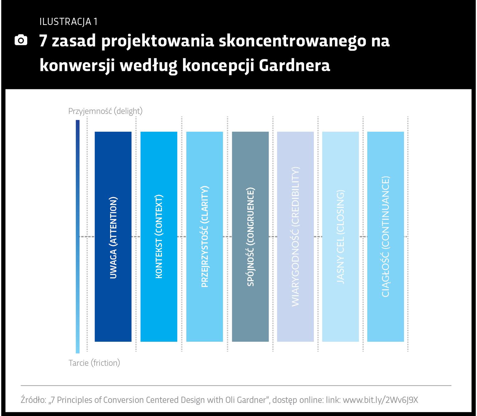 7 zasad projektowania skoncentrowanego na konwersji