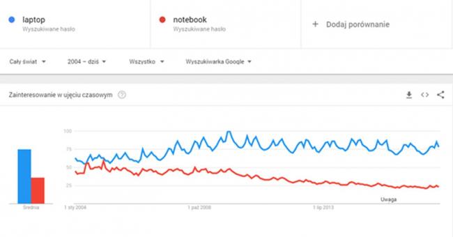 porownanie-zainteresowania-slowami-kluczowymi-laptop-i-notebook-w-google-trends