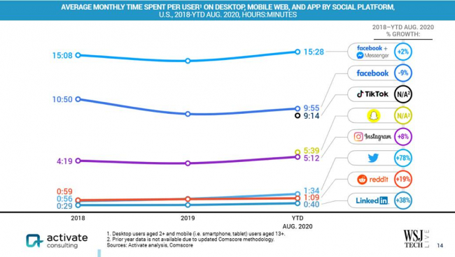 poziom-zaangazowania-uzytkownikow-w-mediach-społecznosciowych