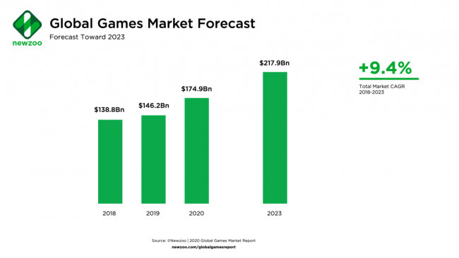 Global_Games_Market_Forecast_2020
