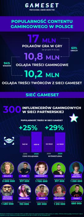 Popularnosc contentu gaminogwego w w Polsce - Infografika_Gameset