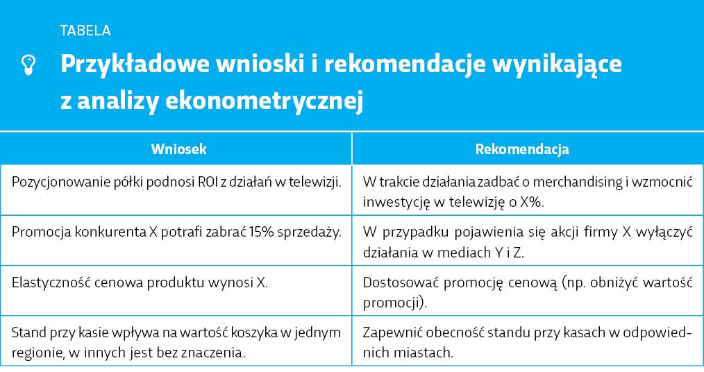 przykladowe-wnioski-rekomendacje-wynikacjace-z-analizy-ekonometrycznej