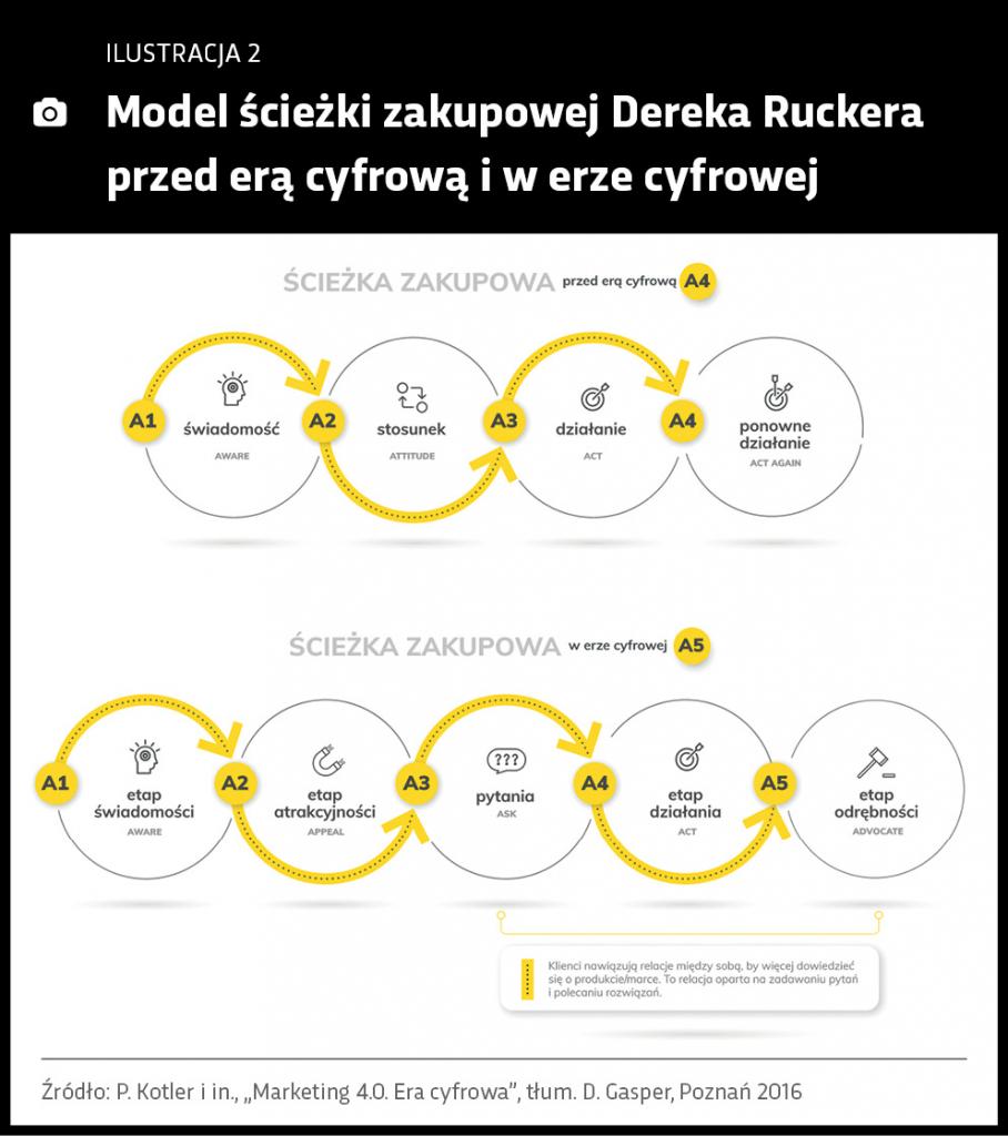 model-sciezki-zakupowej-dereka-ruckera
