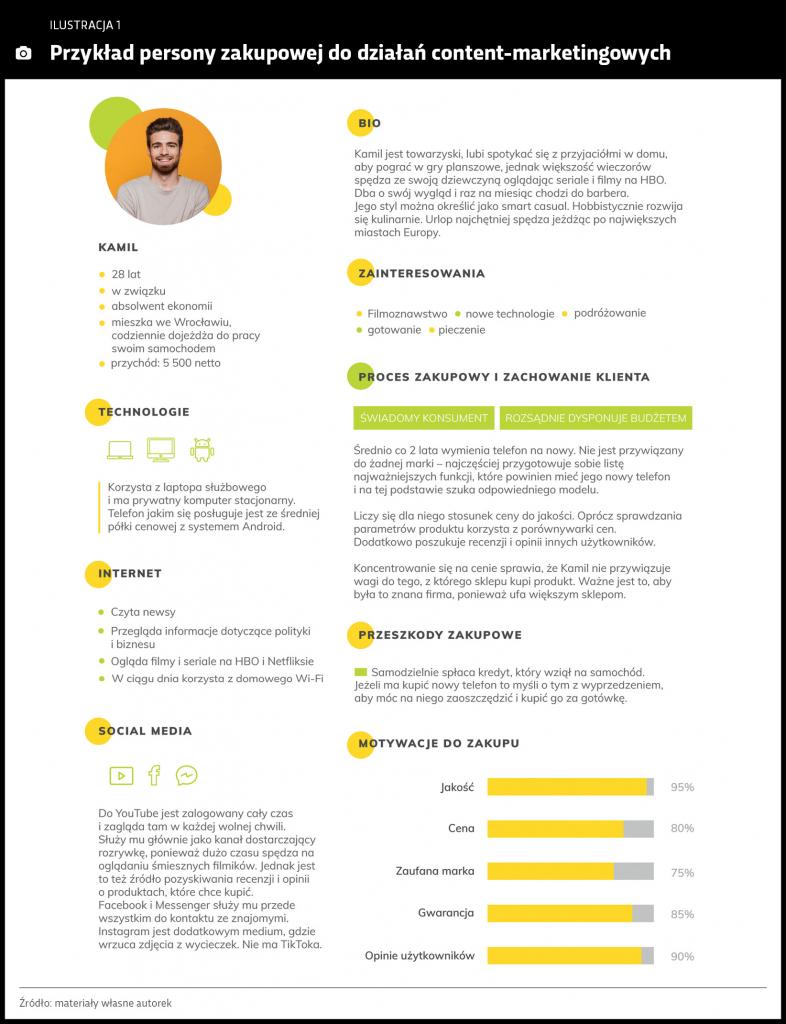 przyklad-persony-zakupowej-do-dzialan-content-marketing