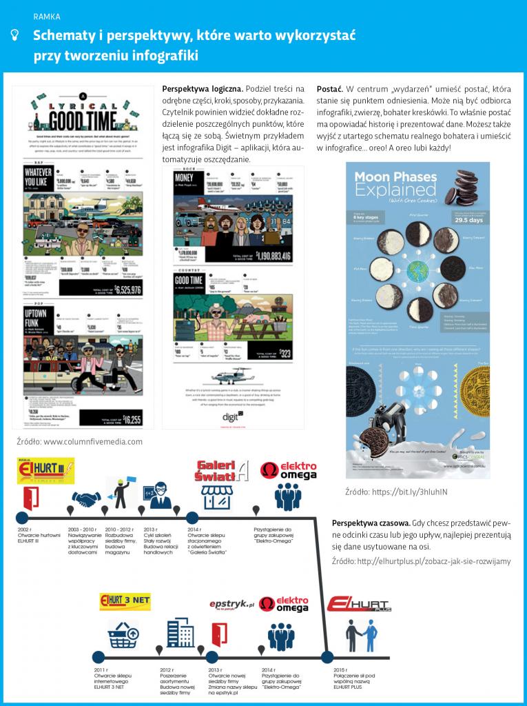 schematy-perspektywy-ktore-warto-wykorzystac-przy-tworzeniu-infografiki